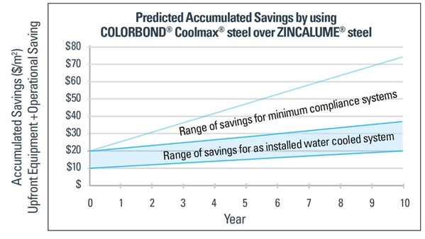 Predicted accumulated savings by using COLORBOND® Coolmax® steel over ZINCALUME® steel