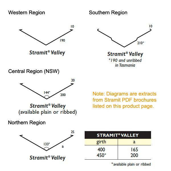 Stramit® Valley Gutter
